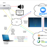 Using Other Web Conferencing in the Zoom Room